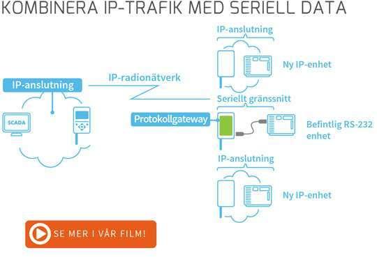 SATEL XPRS med seriell data
